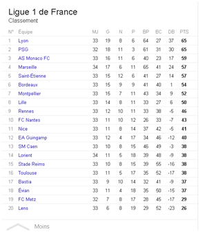 Exceptional France Ligue 1 Table