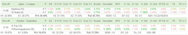 Goal Profits Team Statistics software makes trade research very quick and easy.