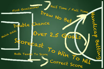 There are lots of different bets offered by bookmakers and this chalkboard shows lots of them; over 2.5 goals, draw no bet, scorecast, correct score, win to nil and so on.