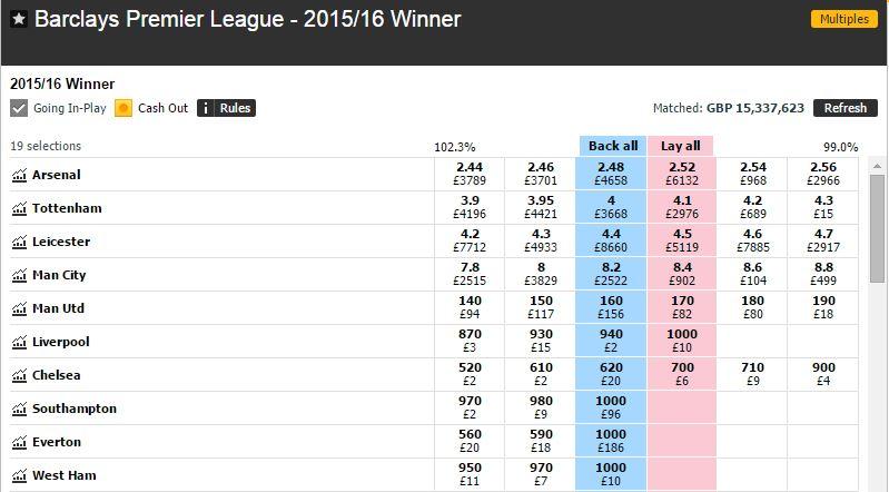 Betfair market for English Premier League winner