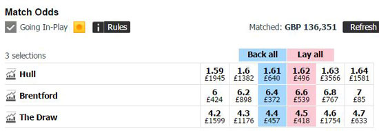 a betfair asian handicap market for the english championship match between hull city and brentford
