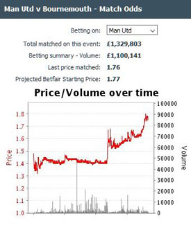 Manchester United match odds drift