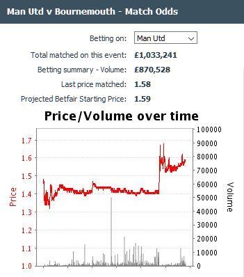 Manchester United v AFC Bournemouth Betfair match odds market