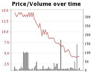 Betfair graph which shows time decay in the correct score market.
