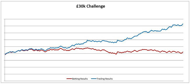 Kevin Laverick's £30k Challenge Results Betting v Trading 2016