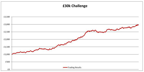 A chart to show Kevin Laverick's £30k Challenge profit during 2016
