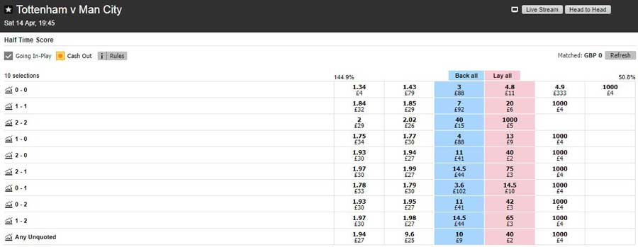 Betfair half-time correct score market for the Premier League fixture between Tottenham and Manchester City