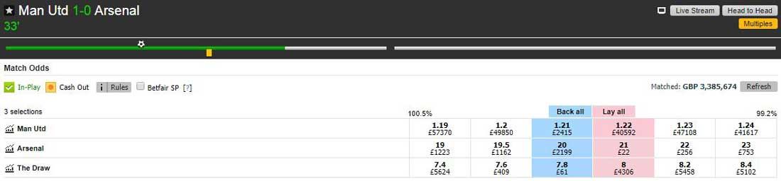 Manchester United v Arsenal Match Odds market on the Betfair betting exchange showing prices at 1-0.