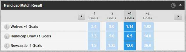 Wolves v Newcastle Betfair handicap match result market